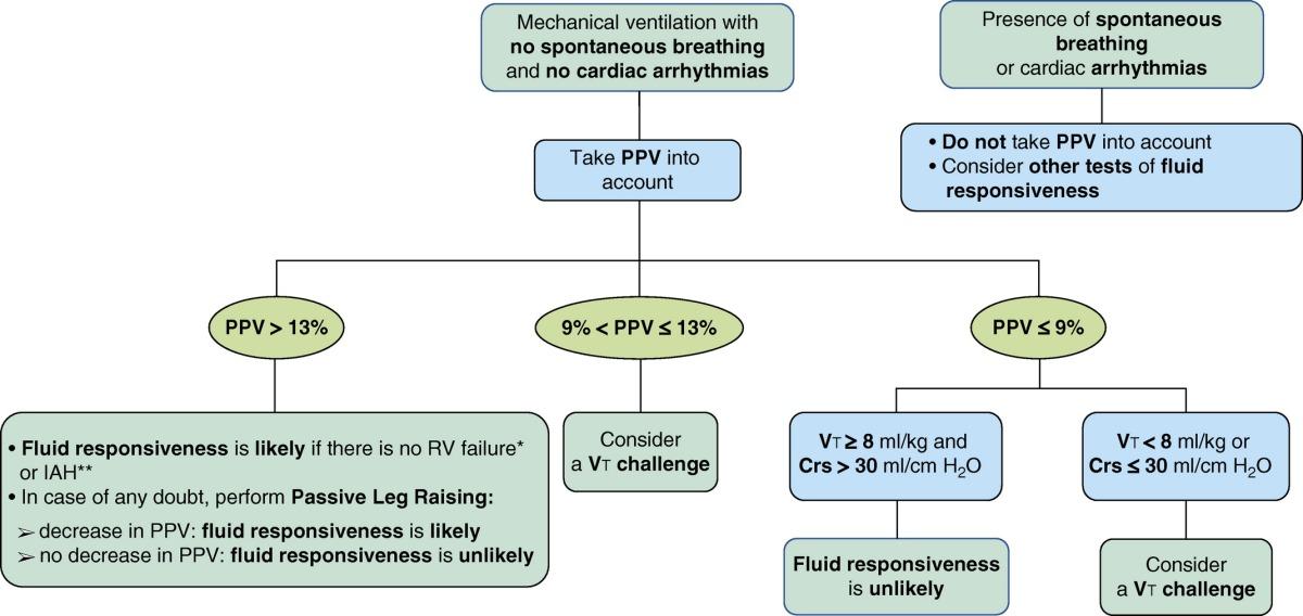 Arterial Pulse PressureVariation